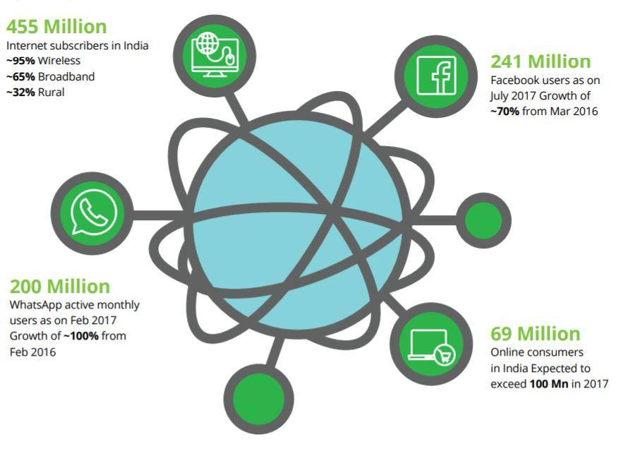 Inde : les statistiques clés pour internet.