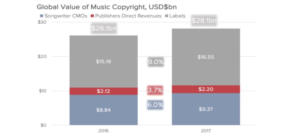 Evolution du copyright musical versé dans le monde, 2016-2017.