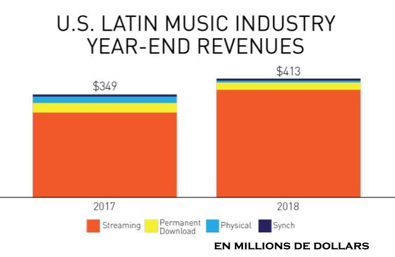 Marché américain de la musique latino, 2017-2018.