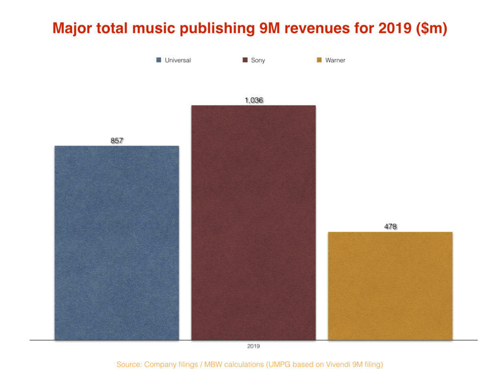 Les chiffres d'affaires des principaux labels musicaux mondiaux, sur les trois premiers trimestres 2019